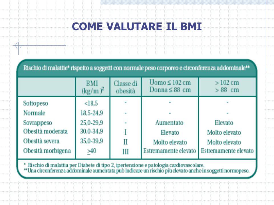 COME VALUTARE IL BMI