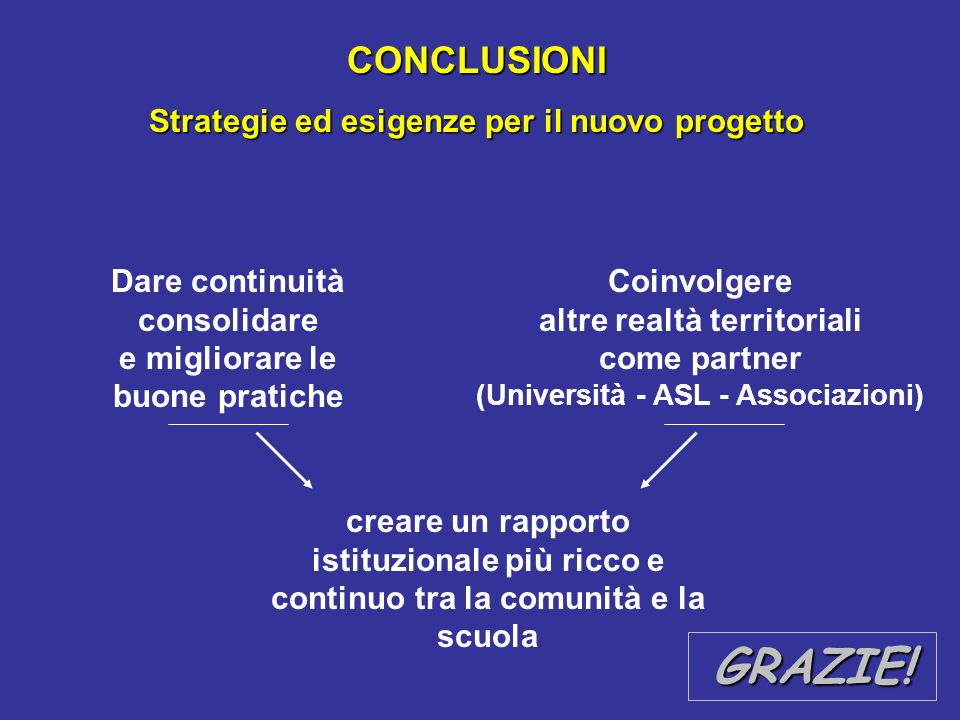 GRAZIE! CONCLUSIONI Strategie ed esigenze per il nuovo progetto