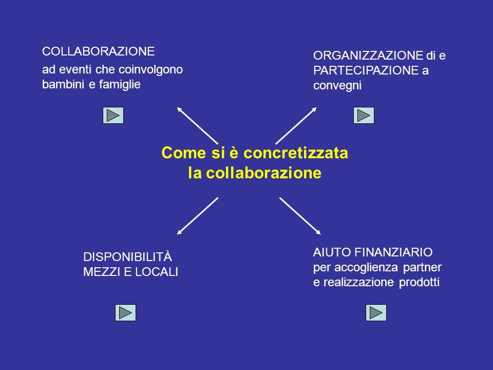 Come si è concretizzata la collaborazione