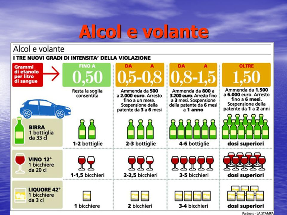Alcol e volante