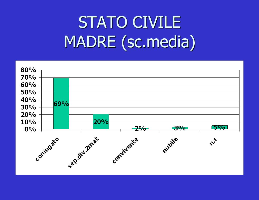 STATO CIVILE MADRE (sc.media)