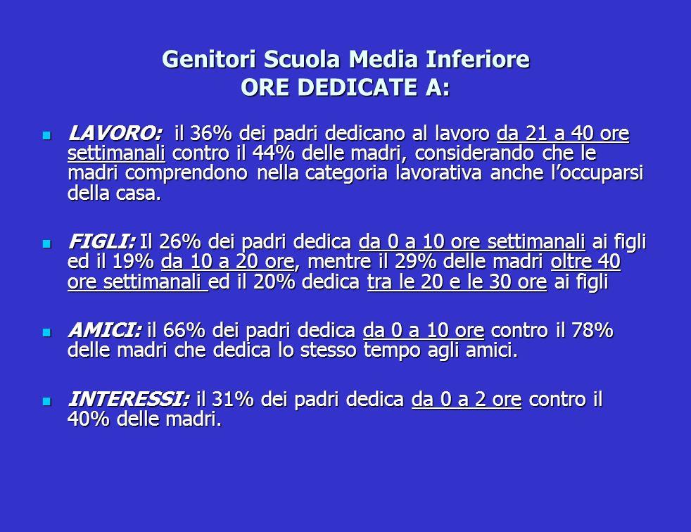 Genitori Scuola Media Inferiore ORE DEDICATE A: