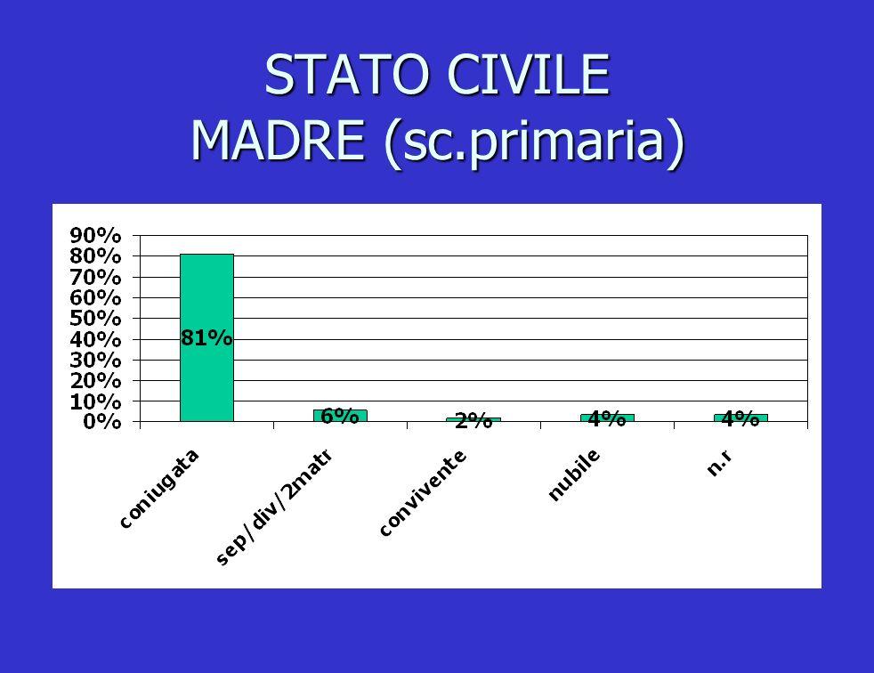 STATO CIVILE MADRE (sc.primaria)