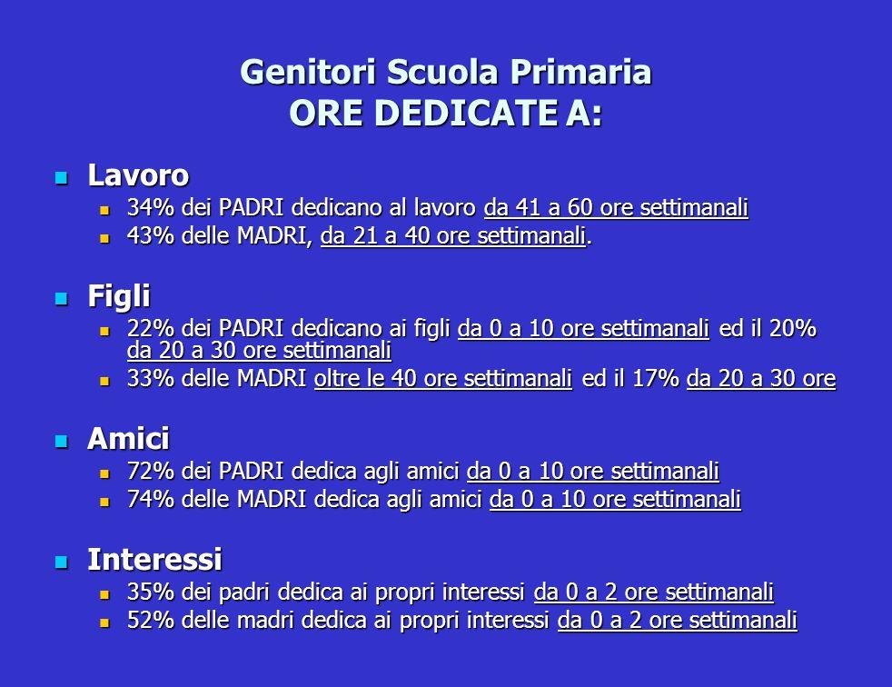 Genitori Scuola Primaria ORE DEDICATE A: