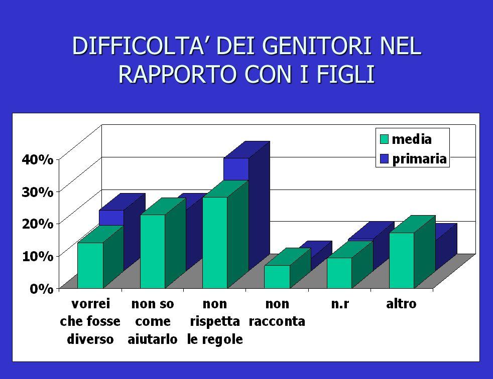 DIFFICOLTA' DEI GENITORI NEL RAPPORTO CON I FIGLI