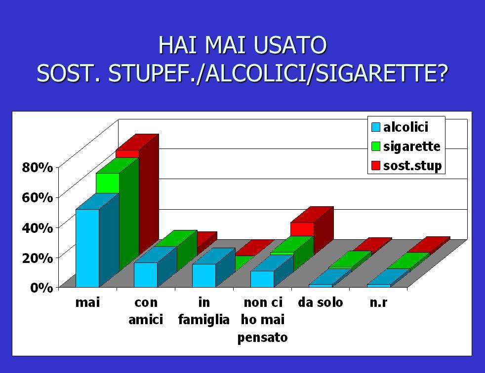 HAI MAI USATO SOST. STUPEF./ALCOLICI/SIGARETTE