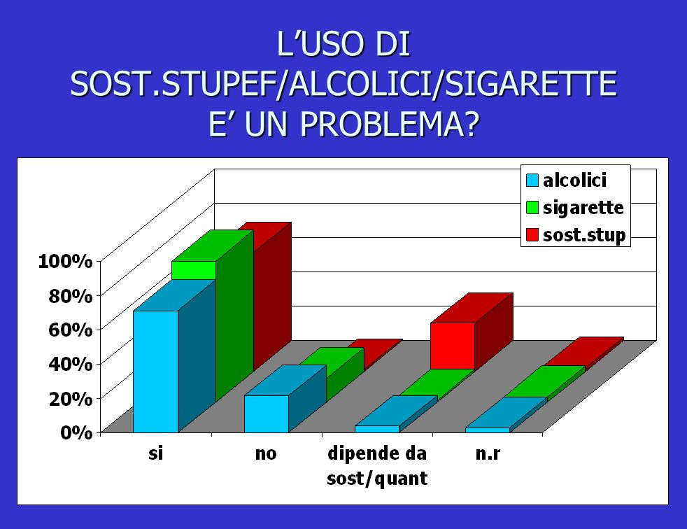 L'USO DI SOST.STUPEF/ALCOLICI/SIGARETTE E' UN PROBLEMA