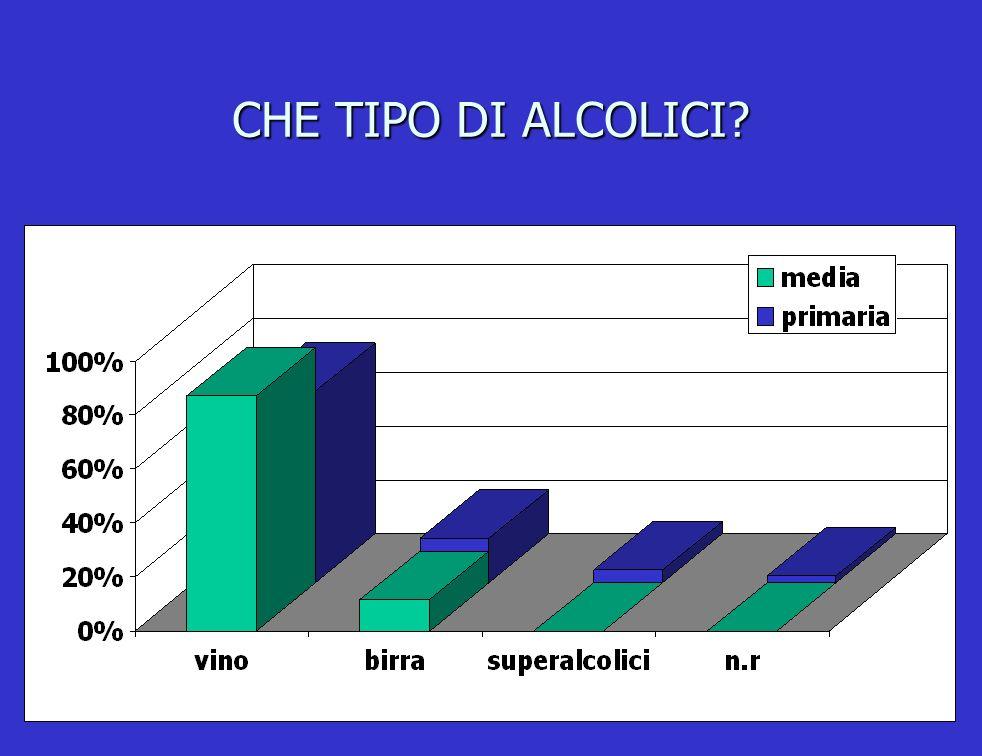 CHE TIPO DI ALCOLICI
