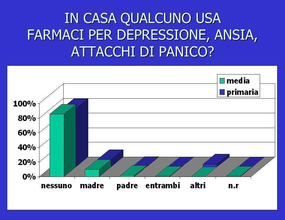 IN CASA QUALCUNO USA FARMACI PER DEPRESSIONE, ANSIA, ATTACCHI DI PANICO