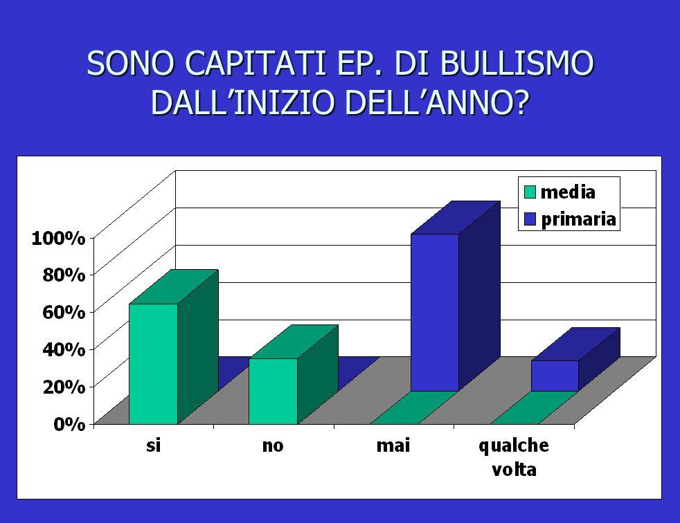 SONO CAPITATI EP. DI BULLISMO DALL'INIZIO DELL'ANNO