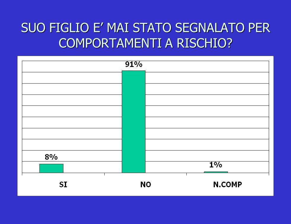 SUO FIGLIO E' MAI STATO SEGNALATO PER COMPORTAMENTI A RISCHIO