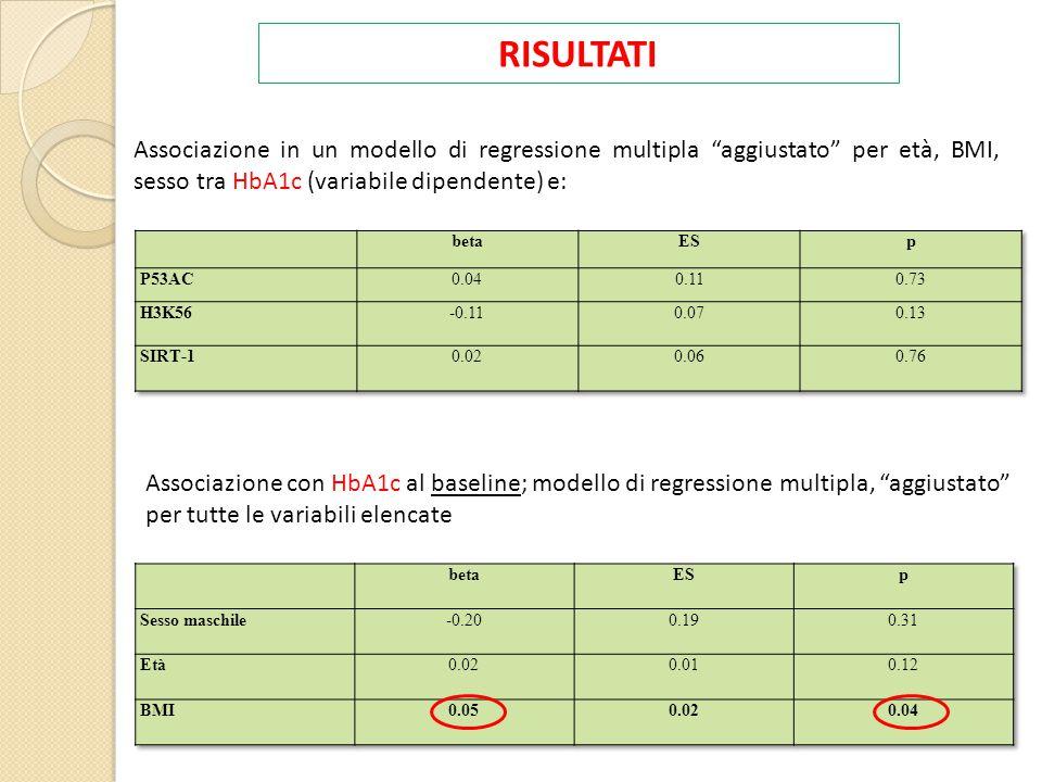 RISULTATI Associazione in un modello di regressione multipla aggiustato per età, BMI, sesso tra HbA1c (variabile dipendente) e: