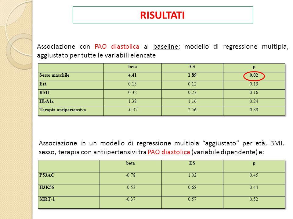 RISULTATI Associazione con PAO diastolica al baseline; modello di regressione multipla, aggiustato per tutte le variabili elencate.