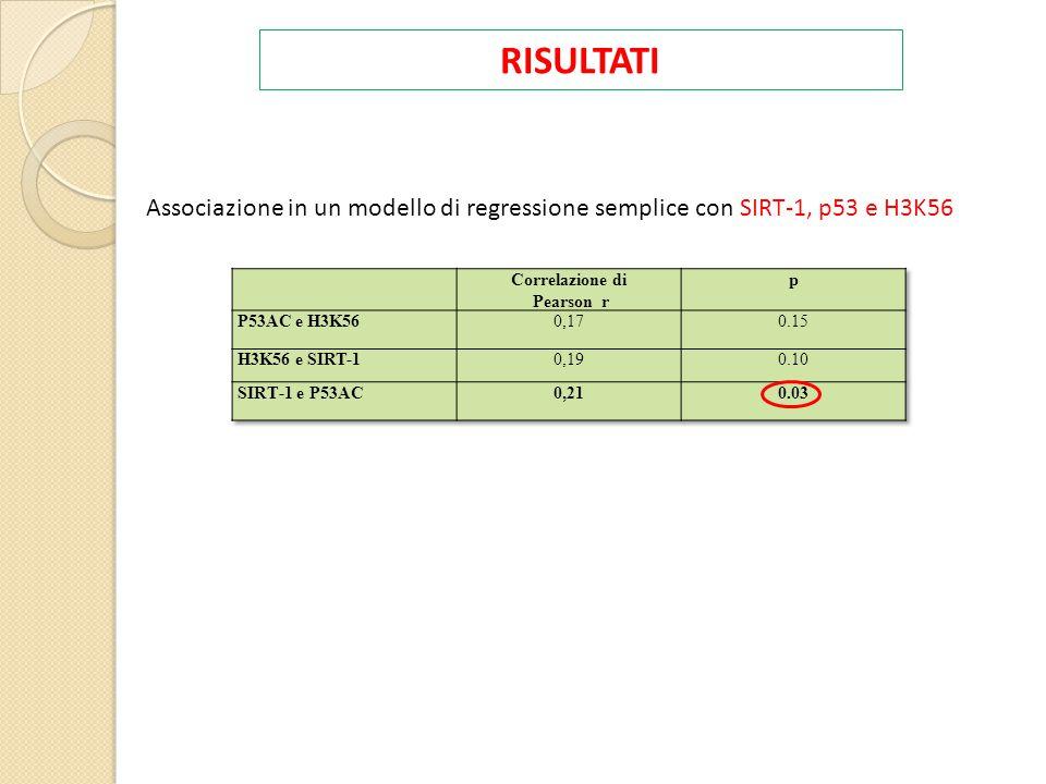 RISULTATI Associazione in un modello di regressione semplice con SIRT-1, p53 e H3K56. Correlazione di.