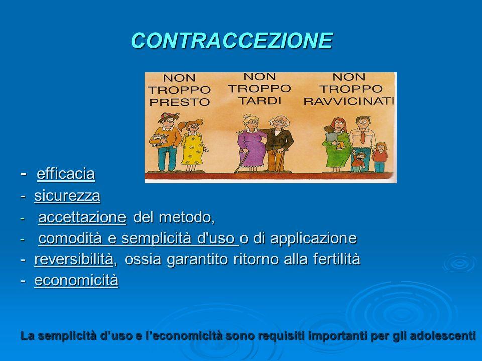 CONTRACCEZIONE - efficacia - sicurezza accettazione del metodo,