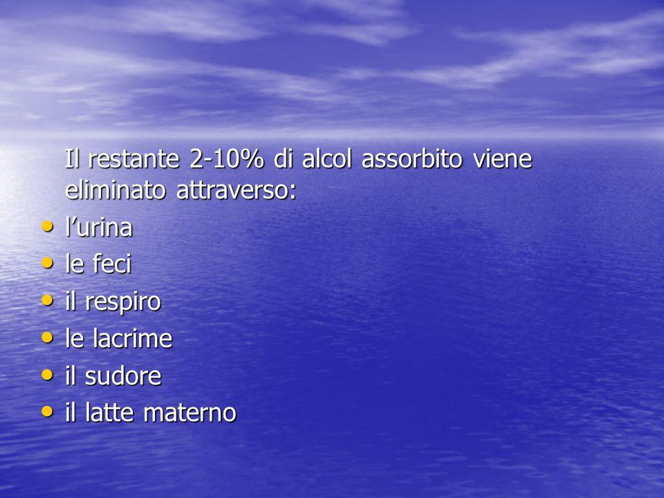 Il restante 2-10% di alcol assorbito viene eliminato attraverso: