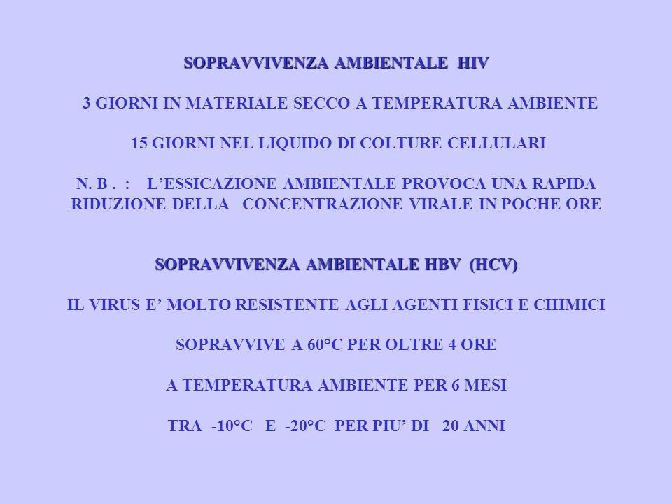 SOPRAVVIVENZA AMBIENTALE HIV 3 GIORNI IN MATERIALE SECCO A TEMPERATURA AMBIENTE 15 GIORNI NEL LIQUIDO DI COLTURE CELLULARI N.