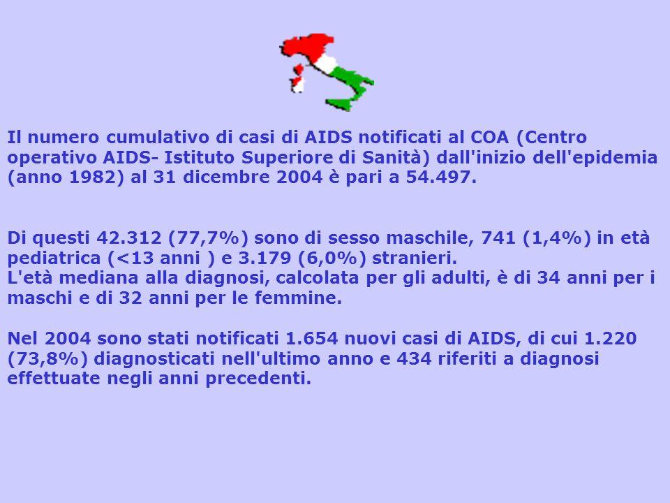 Il numero cumulativo di casi di AIDS notificati al COA (Centro operativo AIDS- Istituto Superiore di Sanità) dall inizio dell epidemia (anno 1982) al 31 dicembre 2004 è pari a 54.497.