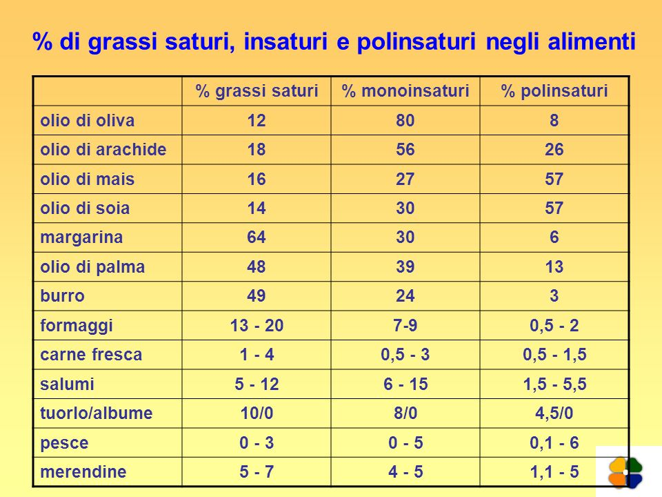 % di grassi saturi, insaturi e polinsaturi negli alimenti