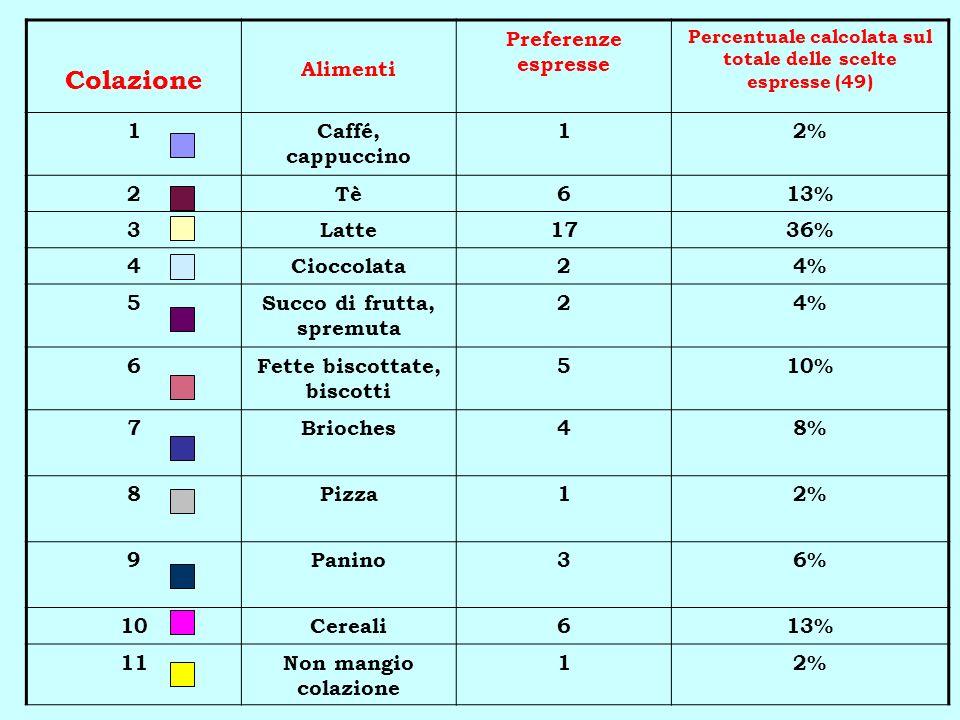 Colazione Alimenti Preferenze espresse 1 Caffé, cappuccino 2% 2 Tè 6