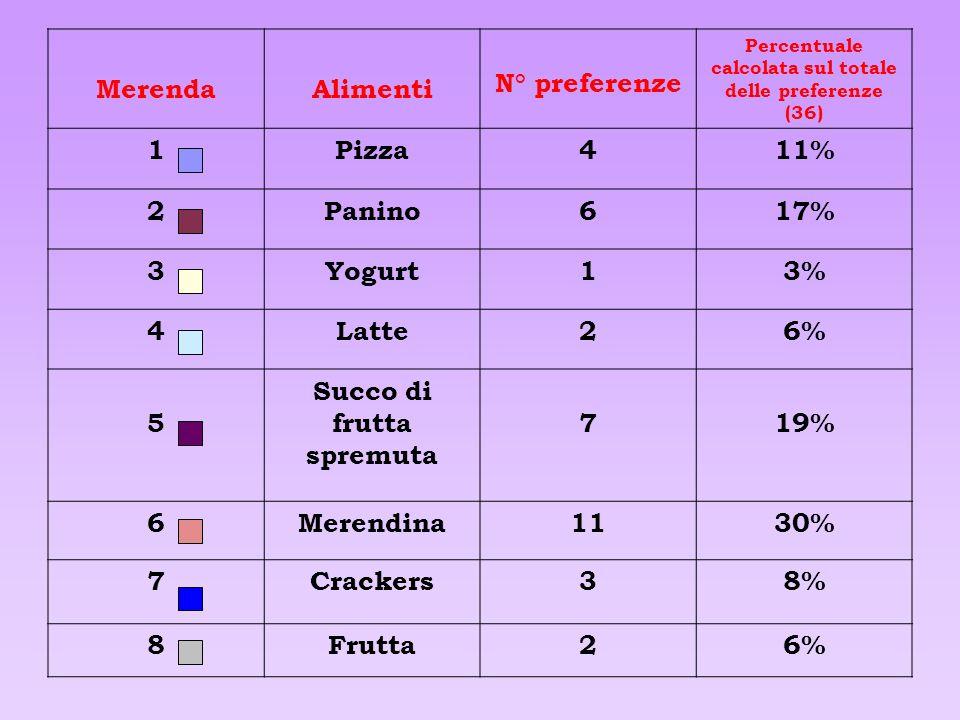 Succo di frutta spremuta 7 19%