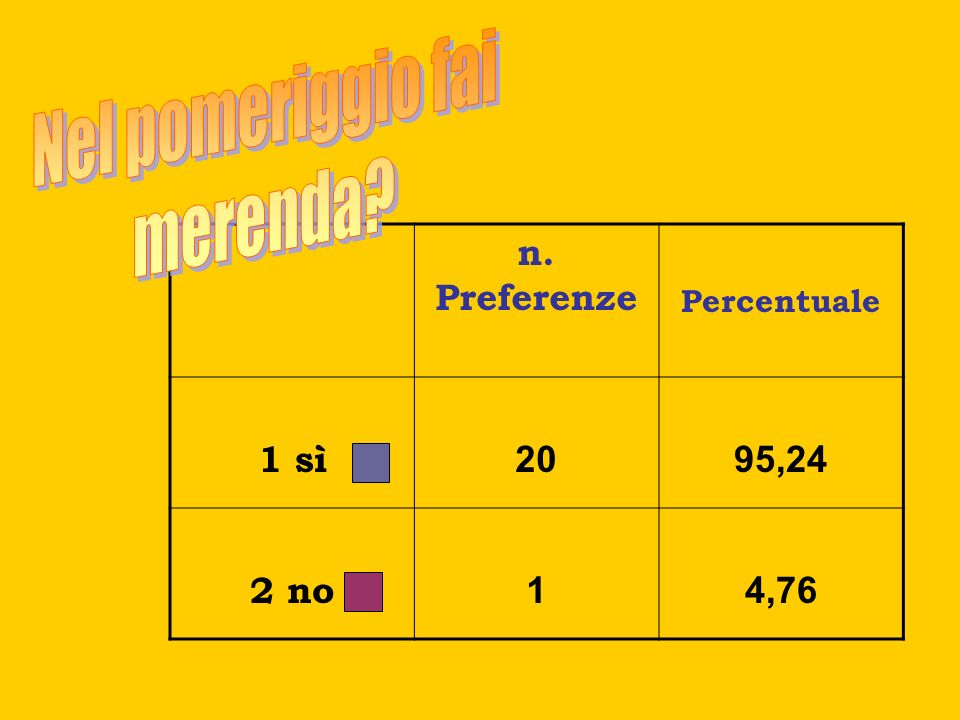 Nel pomeriggio fai merenda n. Preferenze 1 sì 20 95,24 2 no 1 4,76