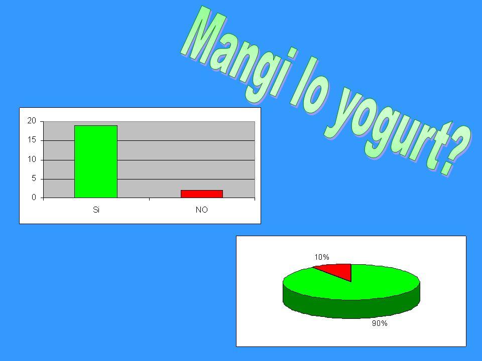 Mangi lo yogurt