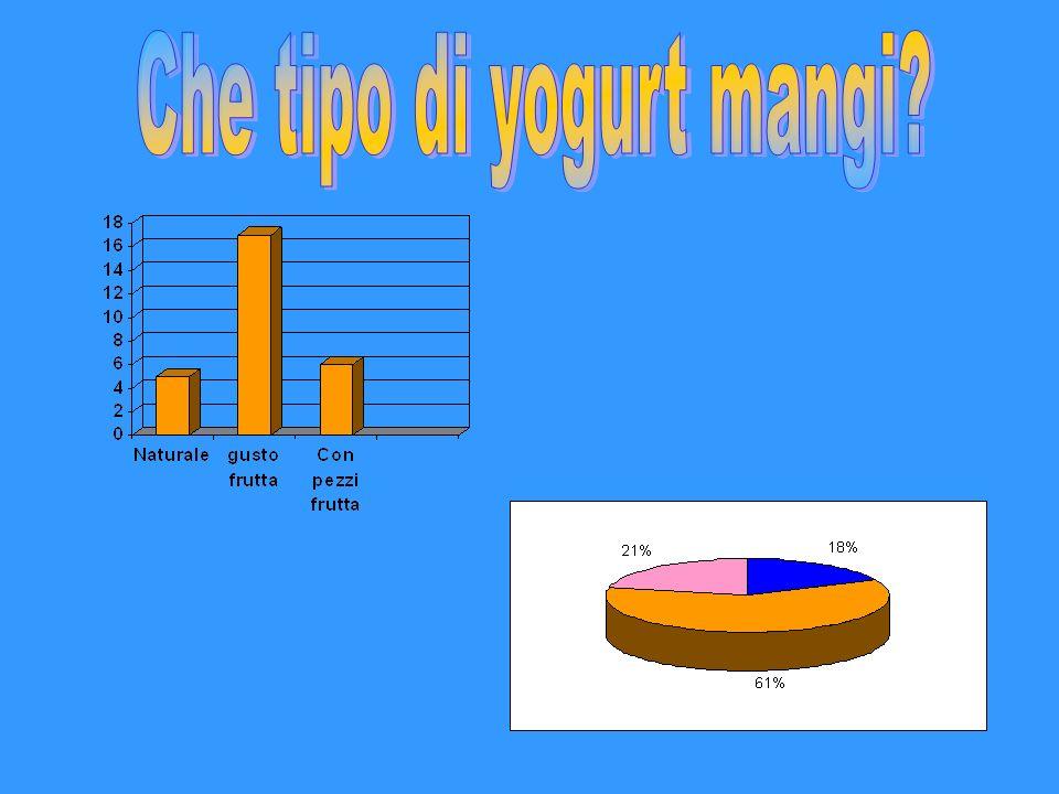 Che tipo di yogurt mangi