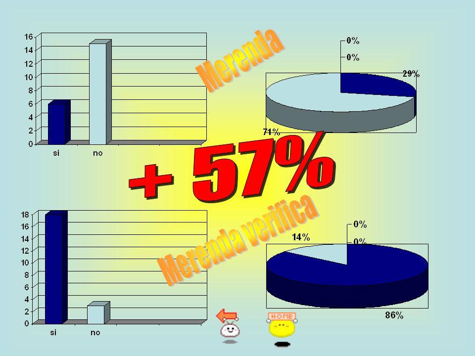 Merenda + 57% Merenda verifica