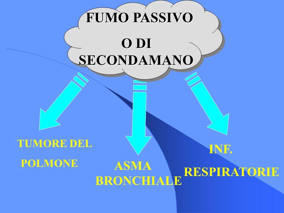 FUMO PASSIVO FUMO PASSIVO O DI SECONDAMANO INF. RESPIRATORIE POLMONE