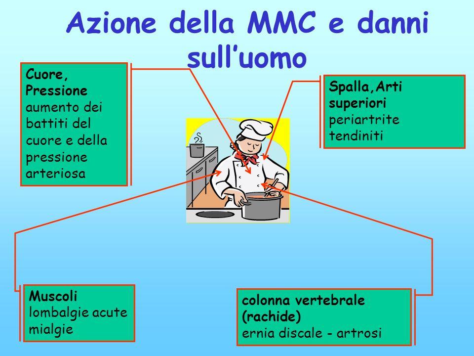 Azione della MMC e danni sull'uomo