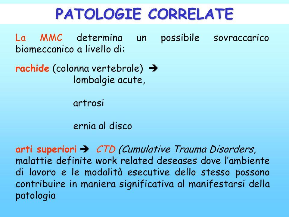 PATOLOGIE CORRELATE La MMC determina un possibile sovraccarico biomeccanico a livello di: rachide (colonna vertebrale) 