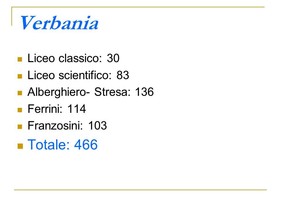 Verbania Totale: 466 Liceo classico: 30 Liceo scientifico: 83