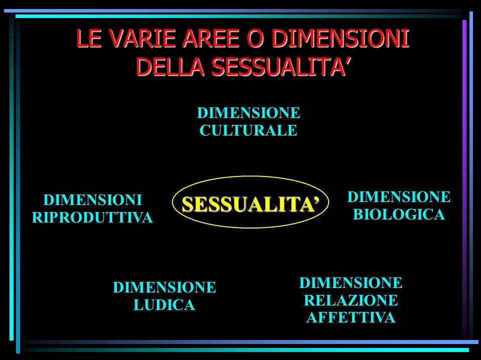 LE VARIE AREE O DIMENSIONI DELLA SESSUALITA'