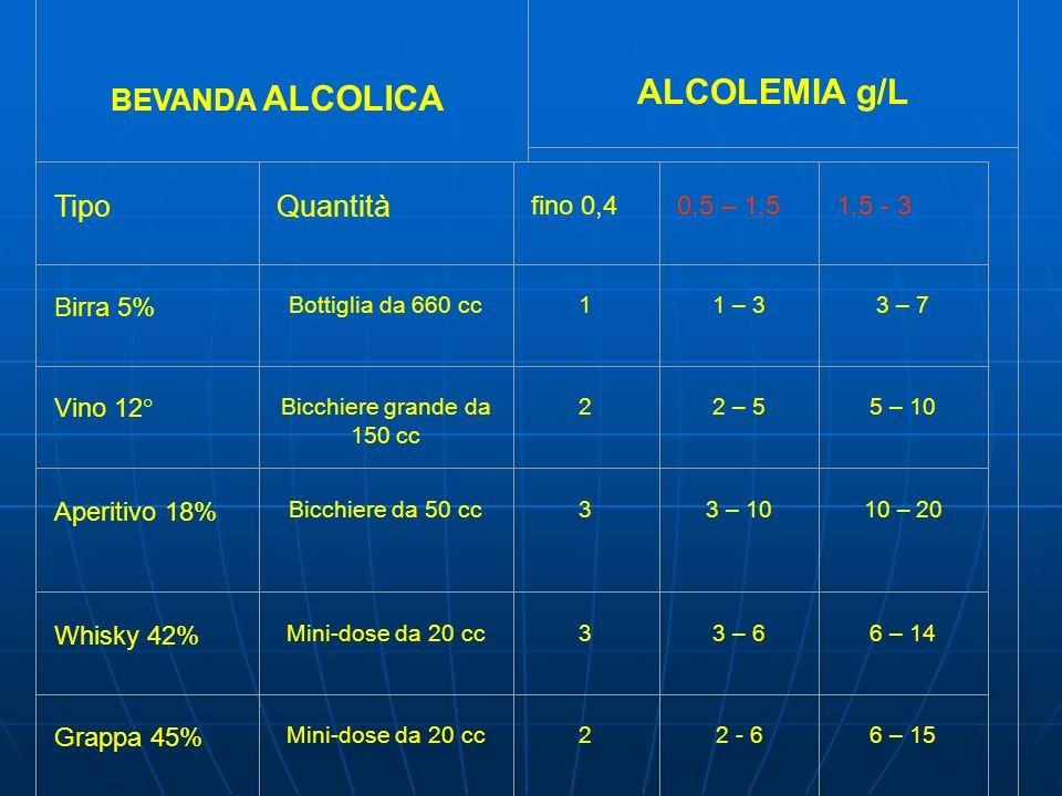 ALCOLEMIA g/L BEVANDA ALCOLICA Tipo Quantità fino 0,4 0,5 – 1,5