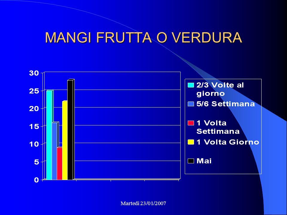 MODO DI FARE COLAZIONE Martedì 23/01/2007