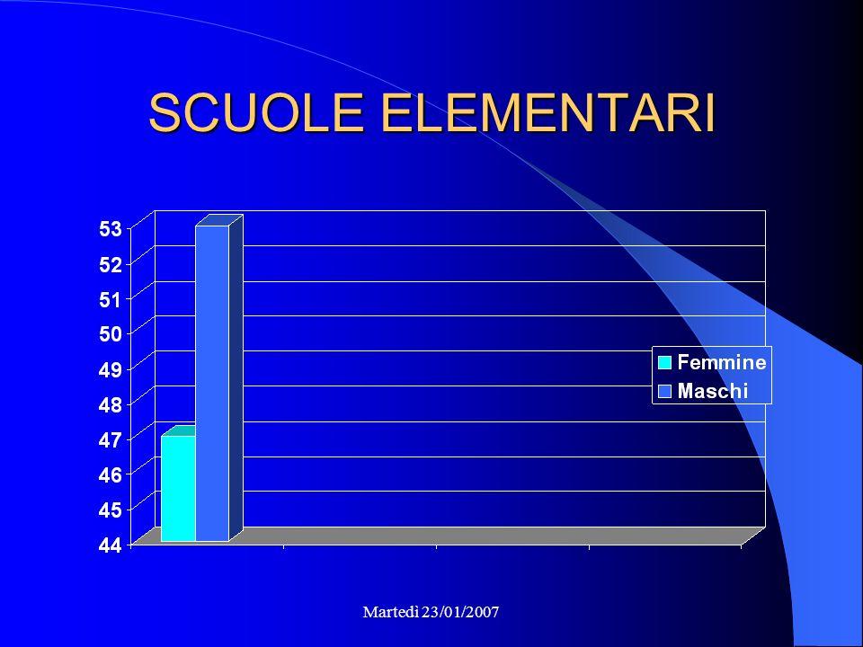 Il Progetto in Numeri Scuole Medie : 691 Scuole Elementari : 181