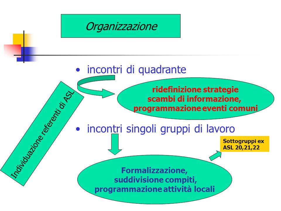 incontri singoli gruppi di lavoro