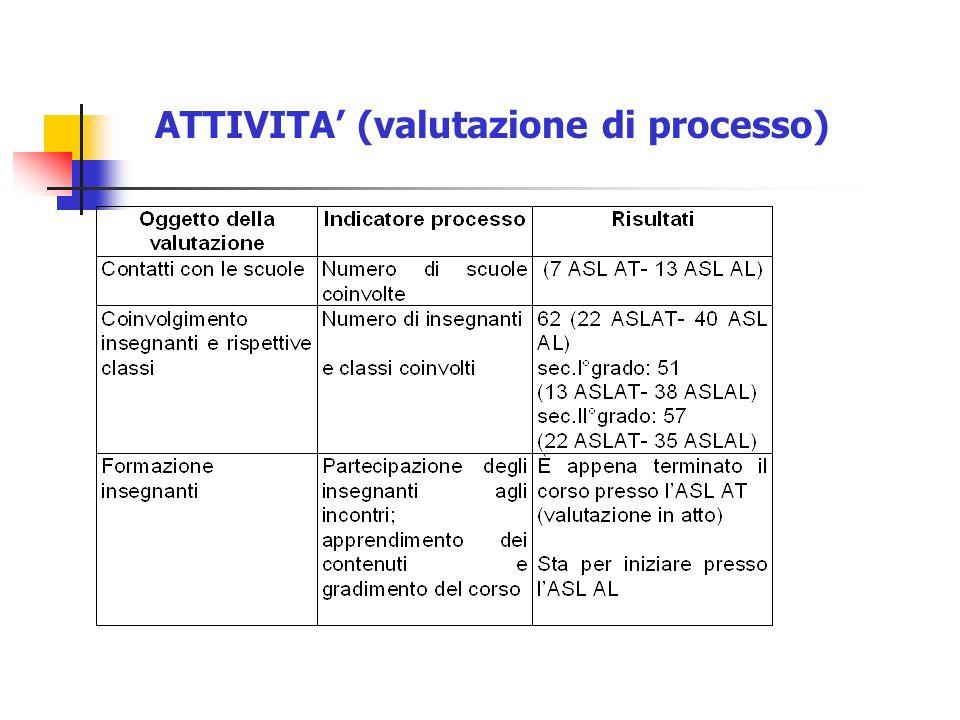 ATTIVITA' (valutazione di processo)
