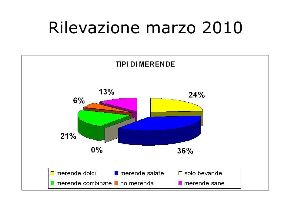 Rilevazione marzo 2010osservate 467 merende da parte delle insegnanti (coinvolte le prime, terze e quinte)
