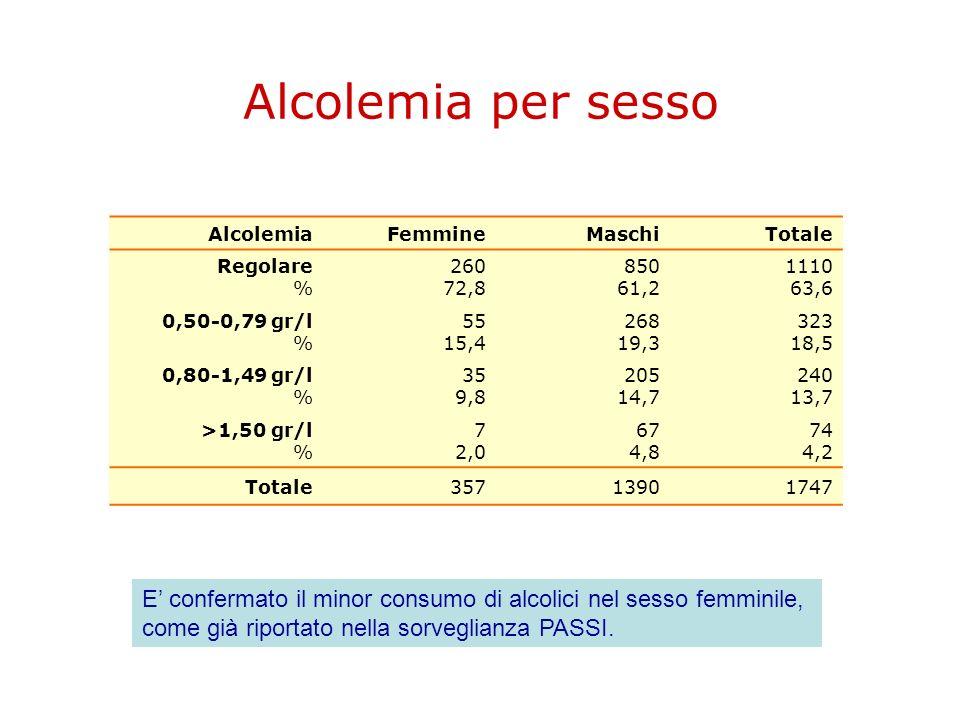 Alcolemia per sesso Alcolemia. Femmine. Maschi. Totale. Regolare % 260 72,8. 850 61,2. 1110 63,6.