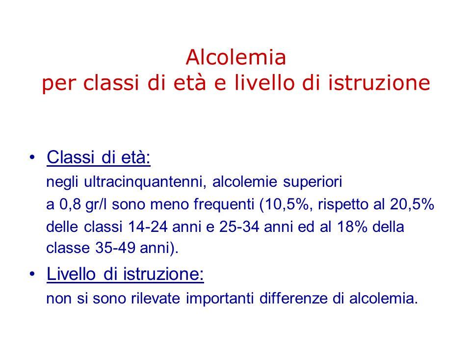 Alcolemia per classi di età e livello di istruzione