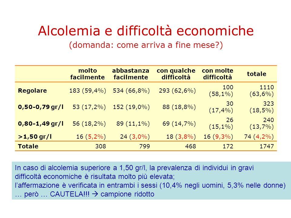 Alcolemia e difficoltà economiche (domanda: come arriva a fine mese )