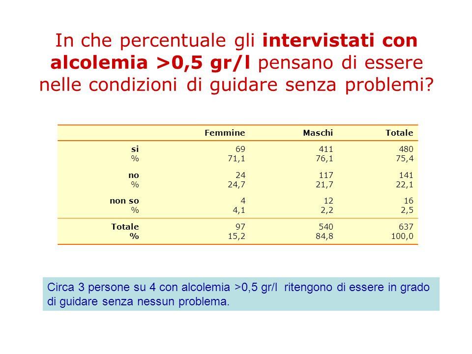 In che percentuale gli intervistati con alcolemia >0,5 gr/l pensano di essere nelle condizioni di guidare senza problemi
