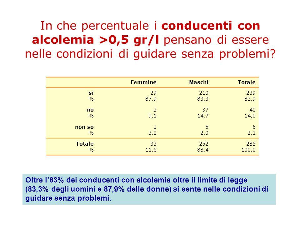 In che percentuale i conducenti con alcolemia >0,5 gr/l pensano di essere nelle condizioni di guidare senza problemi
