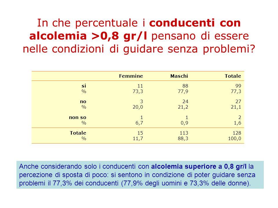In che percentuale i conducenti con alcolemia >0,8 gr/l pensano di essere nelle condizioni di guidare senza problemi