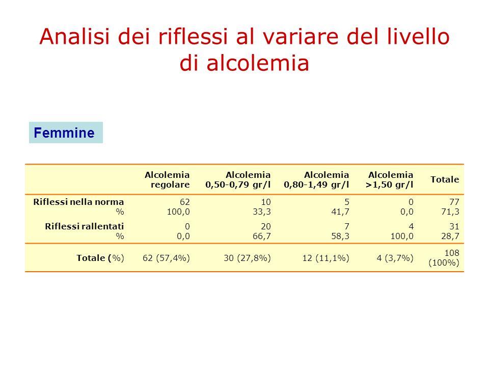 Analisi dei riflessi al variare del livello di alcolemia