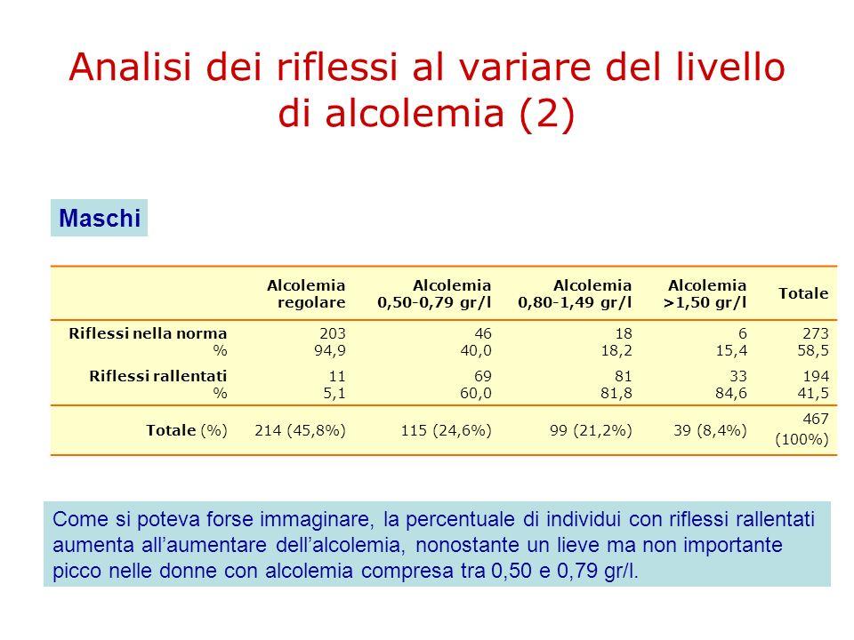 Analisi dei riflessi al variare del livello di alcolemia (2)