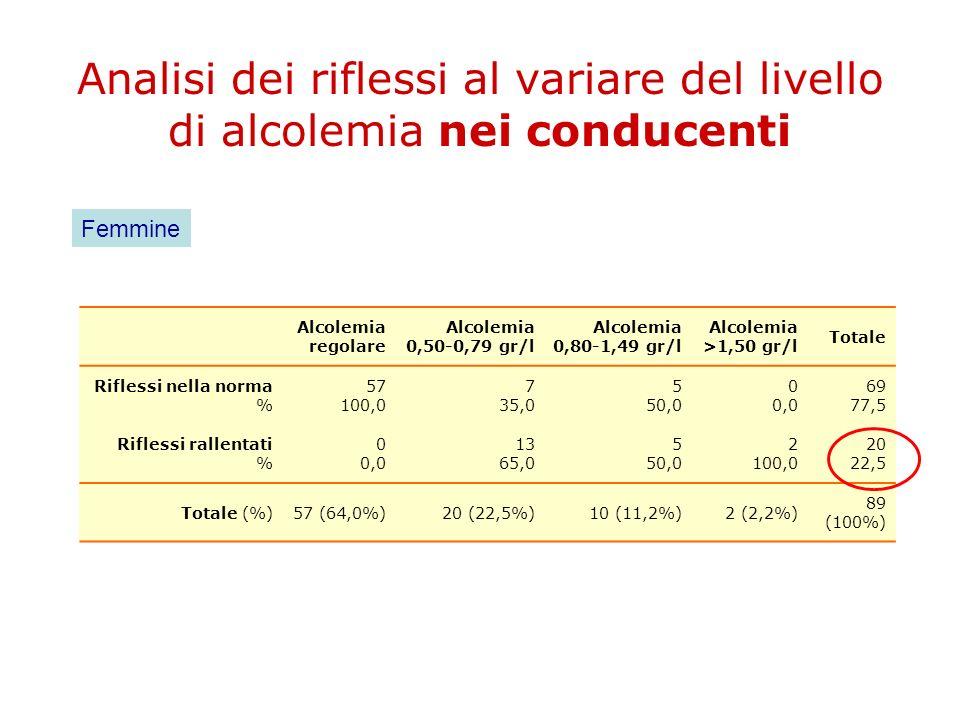 Analisi dei riflessi al variare del livello di alcolemia nei conducenti