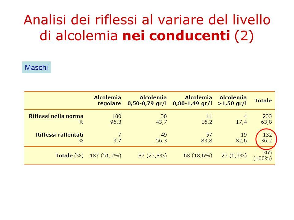Analisi dei riflessi al variare del livello di alcolemia nei conducenti (2)